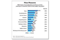pizza pleasures chart