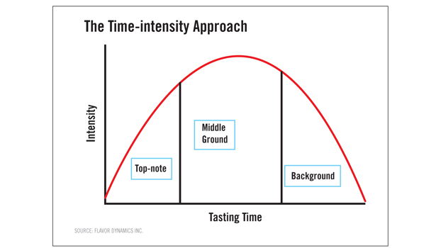 flavor analysis, time intensity approach