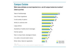 College student meals: menu attributes most important at on- and off-campus foodservice locations