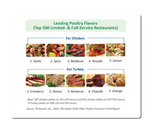 leasing poultry flavors graphic