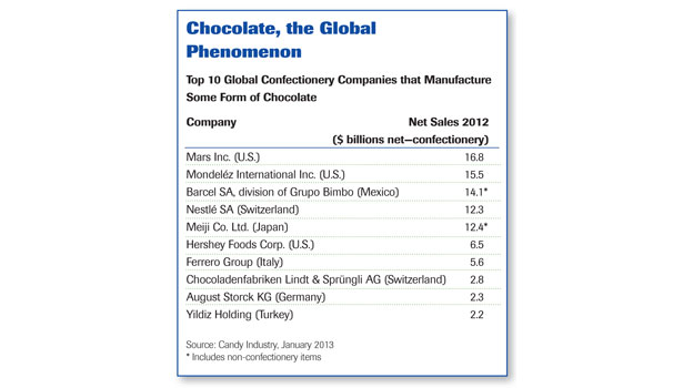top 10 global confectionery companies, chocolate phenomenon chart