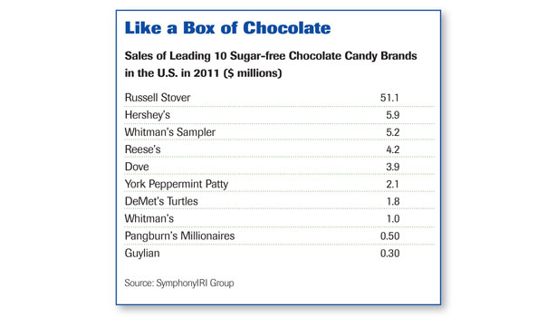 sales of leading 10 sugar-free brands, like a box of chocolate chart