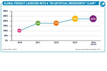 Top Trends In Prepared Foods  Free