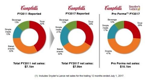 Campbell Soup Fiscal Year Net Sales