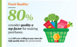 WholeFoods_MillennialSurvey_900