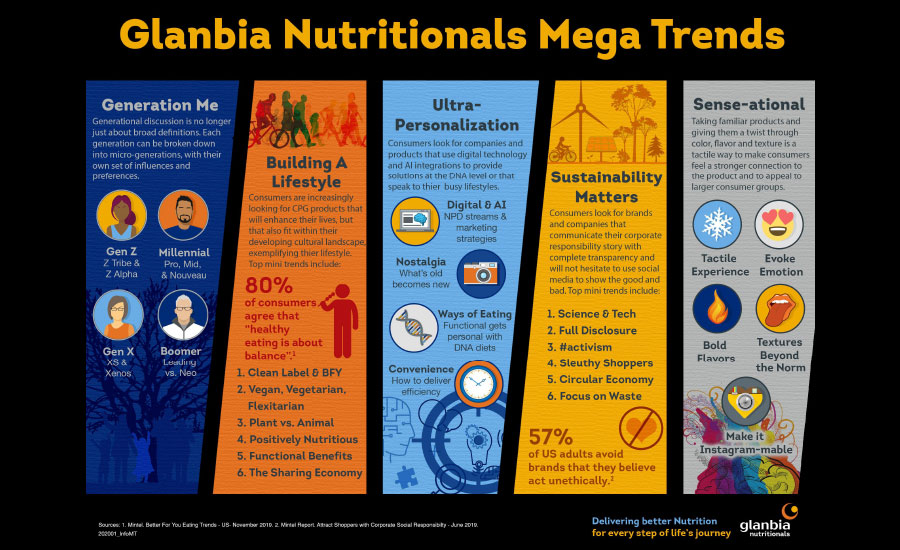 Glanbia_MegaTrends_900