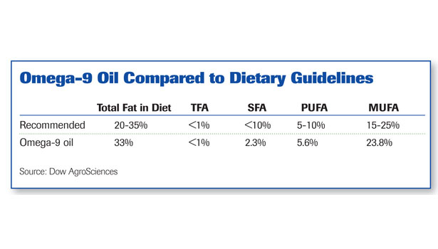 Omega-9 oil compared to dietary guidelines