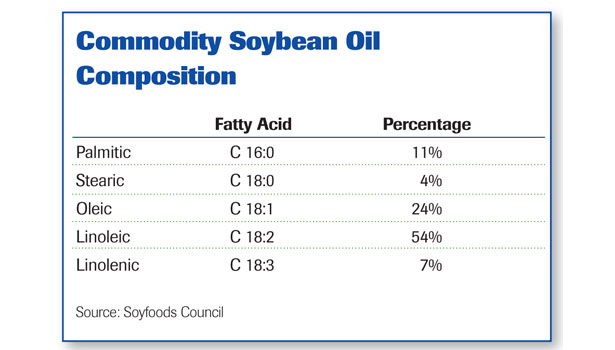Commodity soybean oil composition