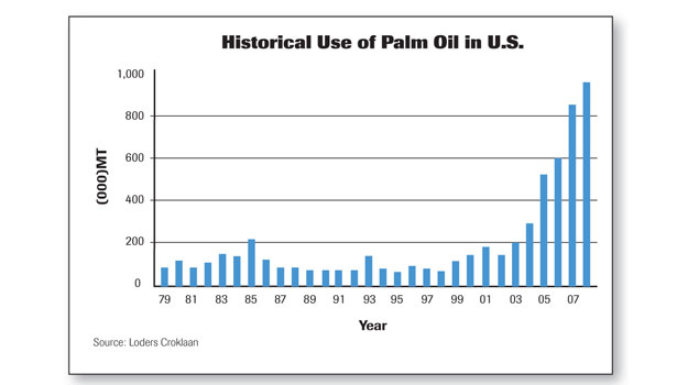 Historical use of palm oil in U.S. chart