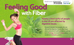 Beneo Feeling Good with Fiber Infographic