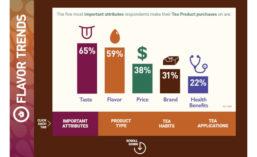 Comax Tea Attributes Infographic