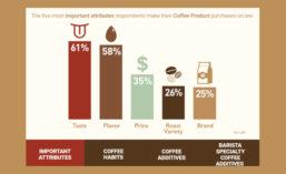 Comax Flavors Coffee Study