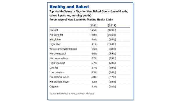Top Health Claims or Tags for New Baked Goods