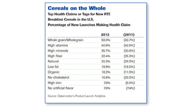 This is a list of notable breakfast cereals. Many cereals are trademarked brands of large companies, such as Kellogg's, General Mills, Malt-O-Meal, Nestlé, Quaker Oats and Post Foods, but similar equivalent products are often sold by other manufacturers and as store brands.