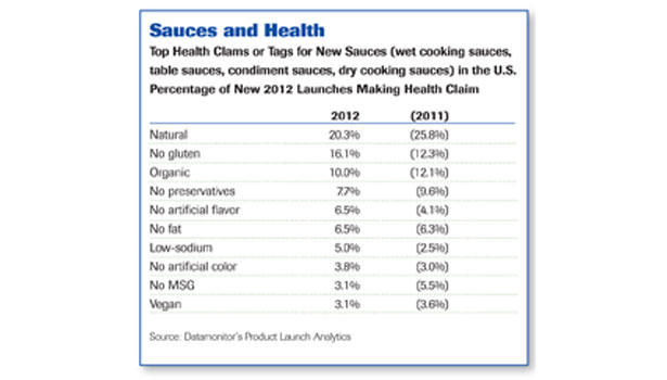 Sauces and Health chart