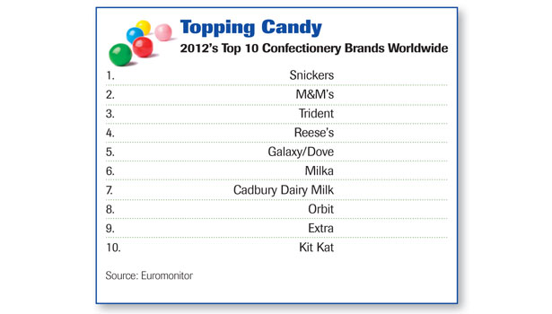 2012 Top 10 Confectionery Brands Worldwide