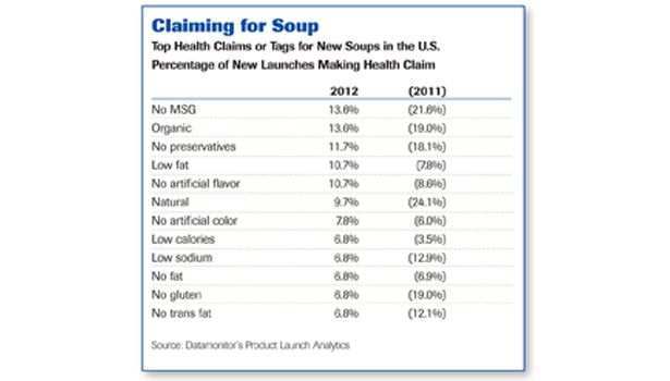 Top Health Claims or Tags for New Soups in the U.S.