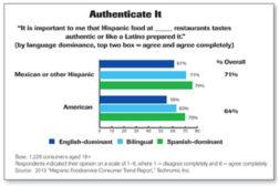 authentic Hispanic food graph